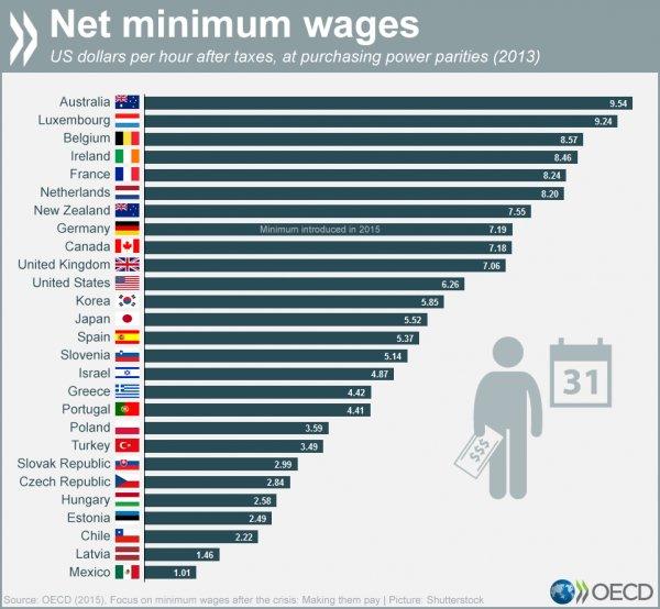 Minimum Wages Around the World-chart-oecd-minimum-wage-jpg